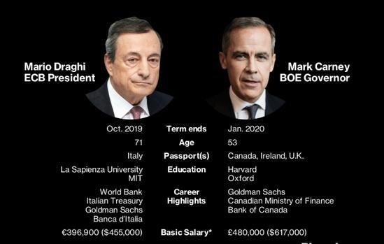 欧洲央行和英国央行换帅之日迫近 继任者担子不轻